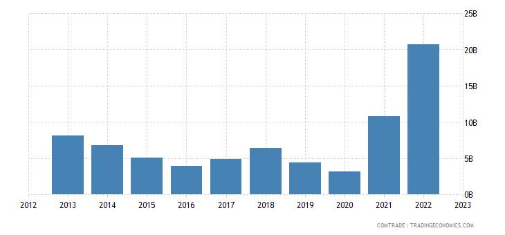 norway exports belgium