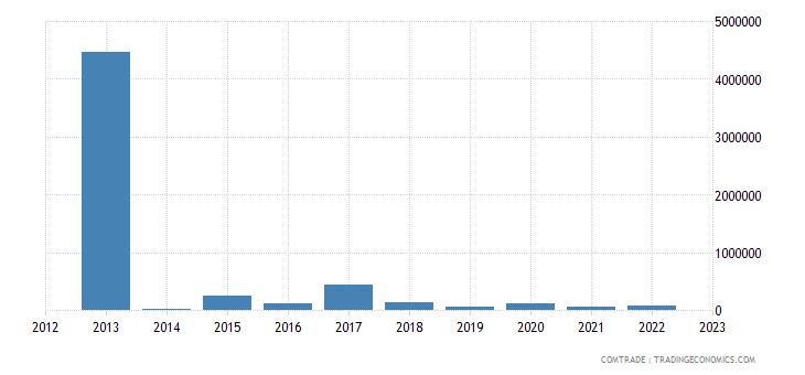 norway exports belize