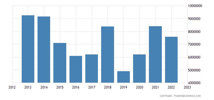 norway exports bolivia