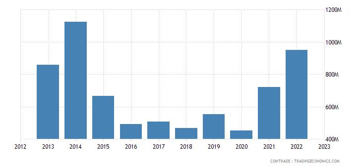 norway exports brazil