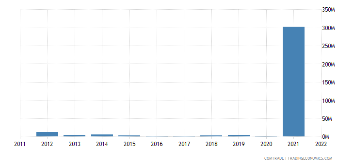 norway exports brunei
