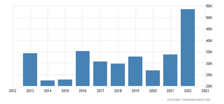norway exports bulgaria