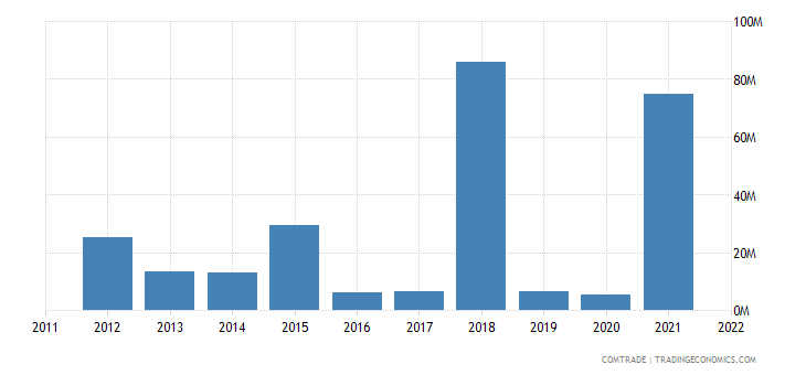 norway exports cameroon