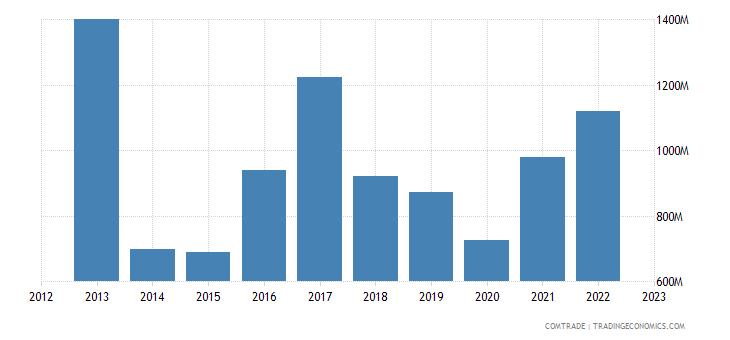 norway exports canada