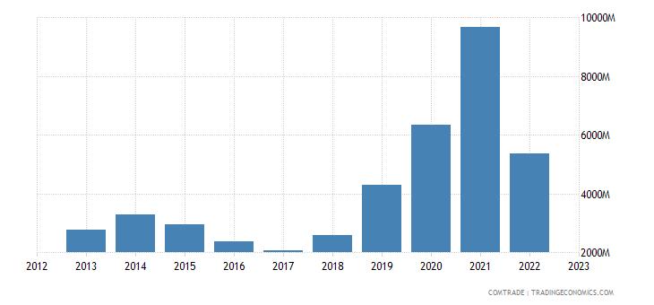 norway exports china