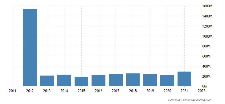 norway exports czech republic