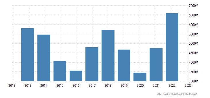 norway exports denmark