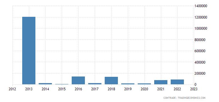 norway exports eritrea