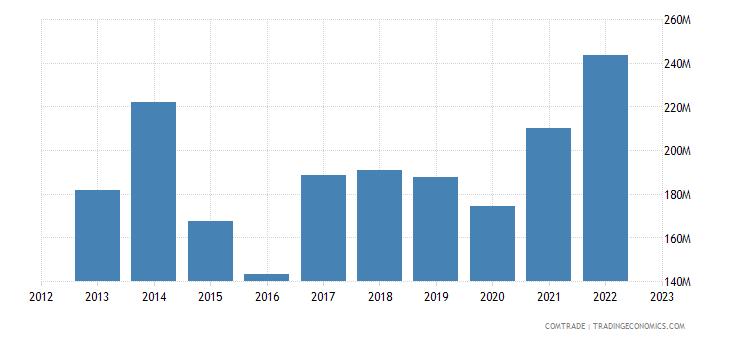 norway exports estonia