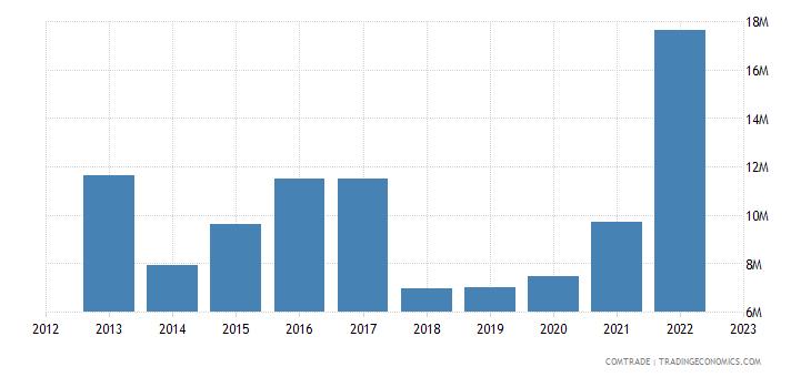 norway exports georgia