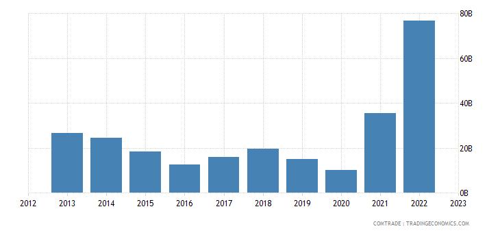 norway exports germany