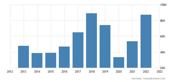 norway exports ghana