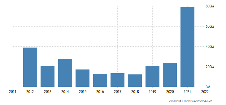 norway exports greece