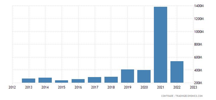 norway exports india