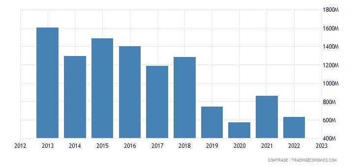norway exports ireland