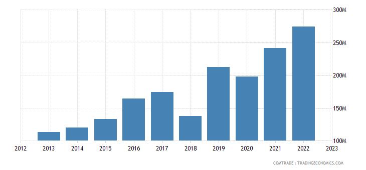 norway exports israel