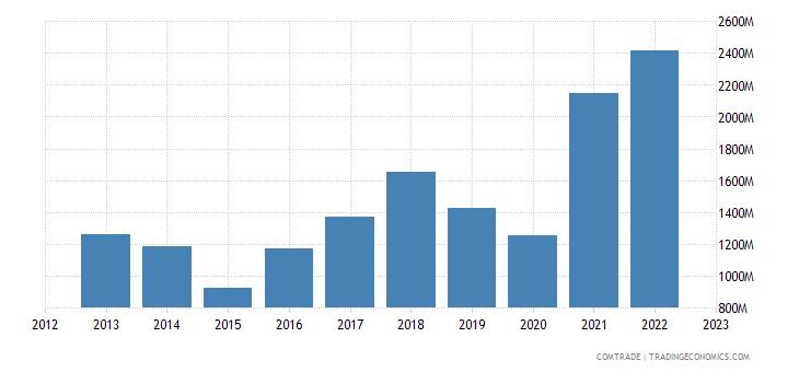 norway exports italy