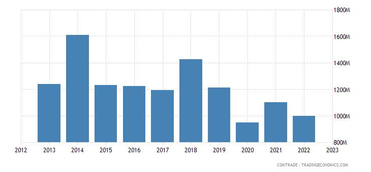 norway exports japan
