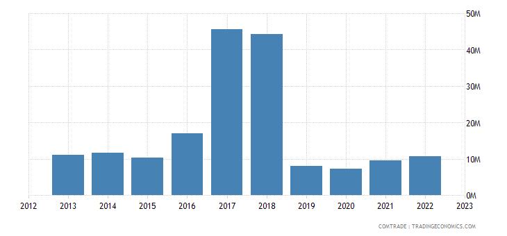 norway exports jordan