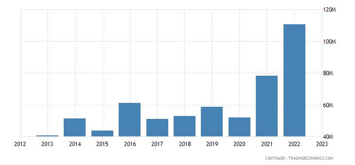norway exports kazakhstan