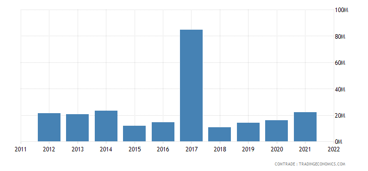 norway exports kenya