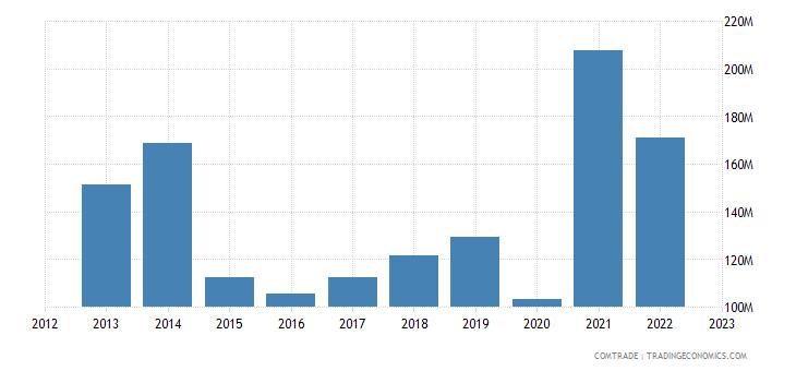 norway exports latvia