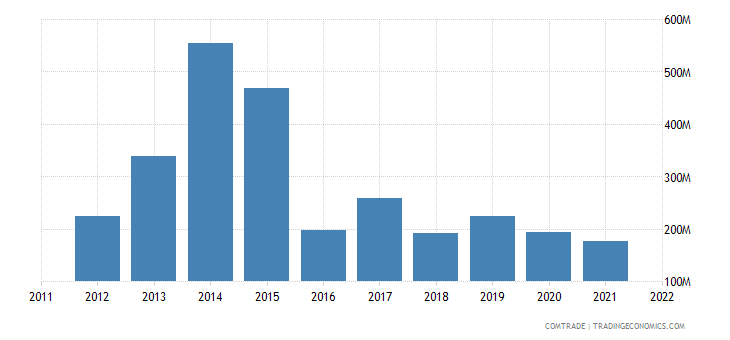 norway exports malaysia