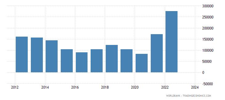 norway exports merchandise customs current us$ millions seas adj  wb data