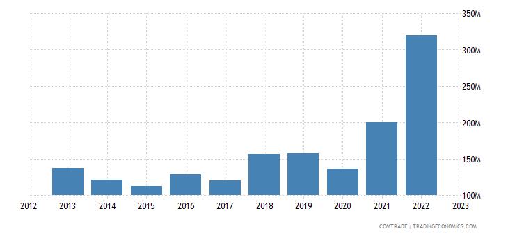 norway exports mexico