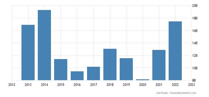 norway exports netherlands