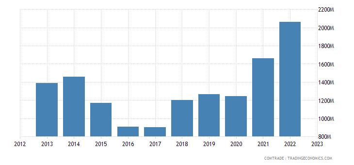 norway exports nickel