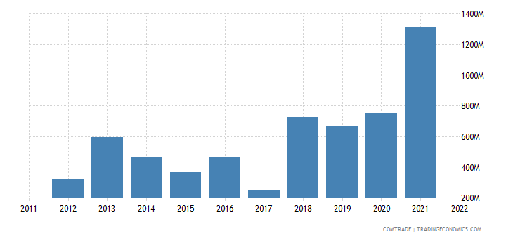 norway exports nigeria
