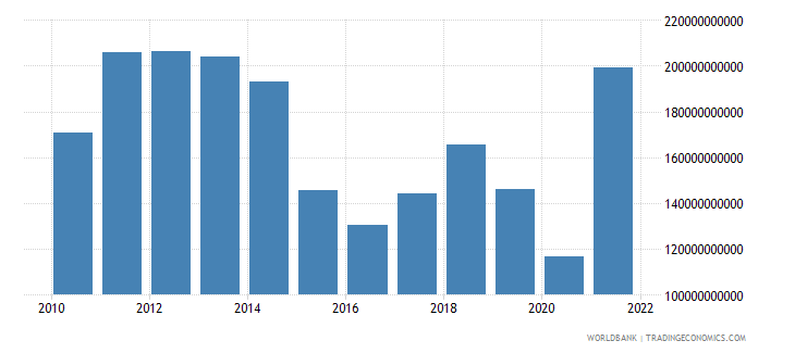 norway exports of goods and services bop us dollar wb data