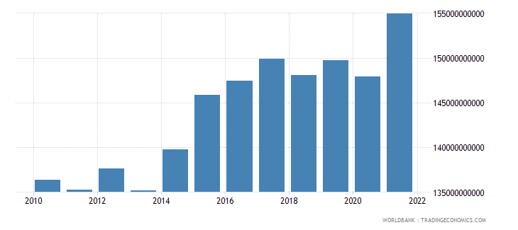 norway exports of goods and services constant 2000 us dollar wb data