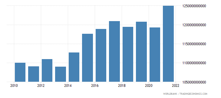 norway exports of goods and services constant lcu wb data