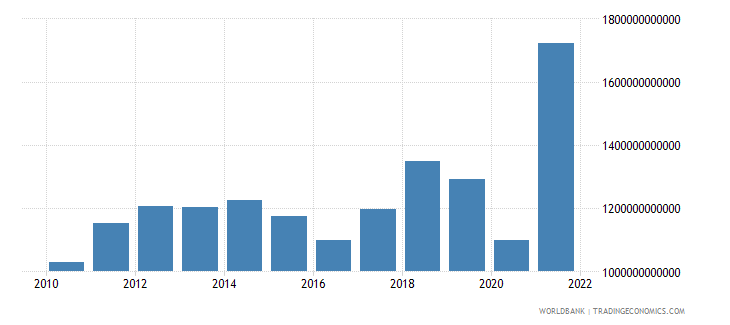norway exports of goods and services current lcu wb data