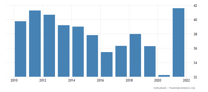 norway exports of goods and services percent of gdp wb data