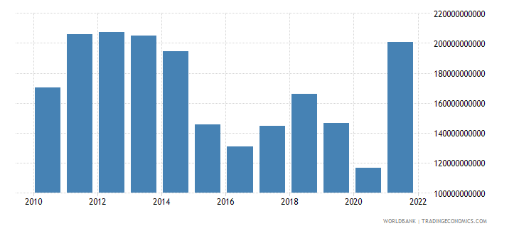 norway exports of goods and services us dollar wb data