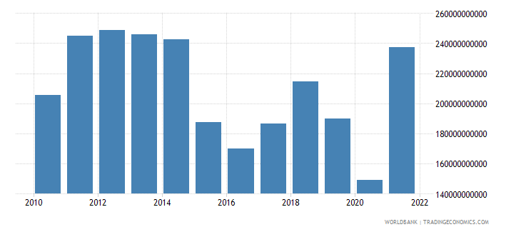 norway exports of goods services and income bop us dollar wb data