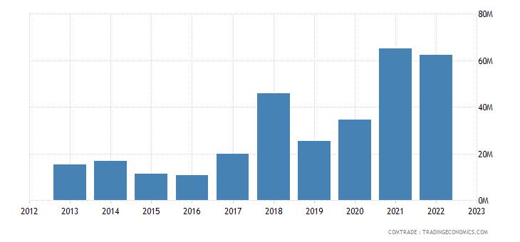 norway exports pakistan