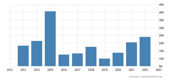 norway exports peru