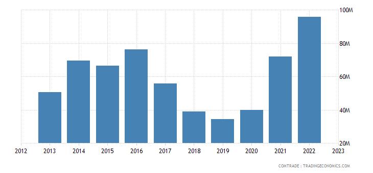 norway exports philippines