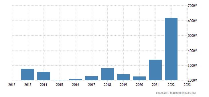 norway exports poland