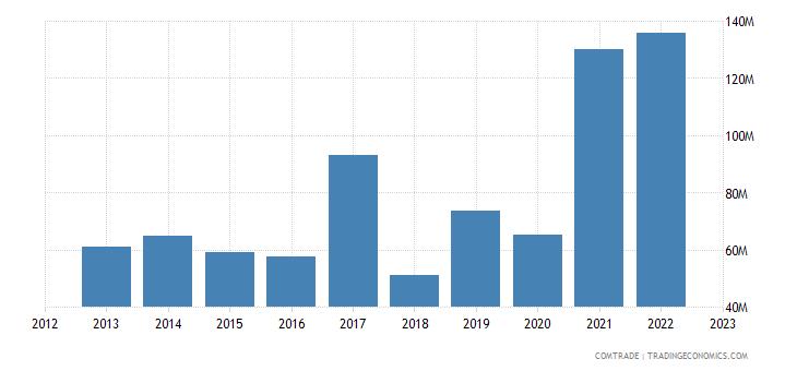 norway exports portugal aluminum