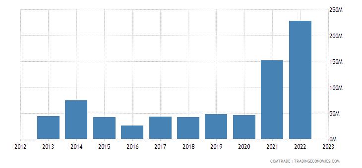 norway exports qatar