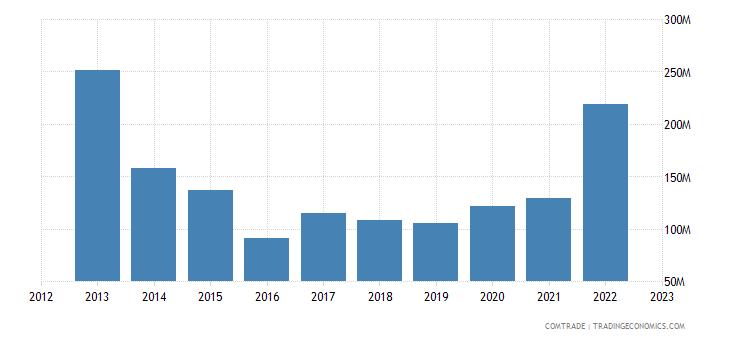 norway exports romania