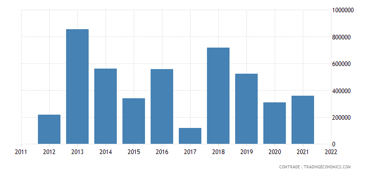 norway exports rwanda