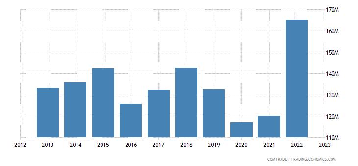 norway exports saudi arabia