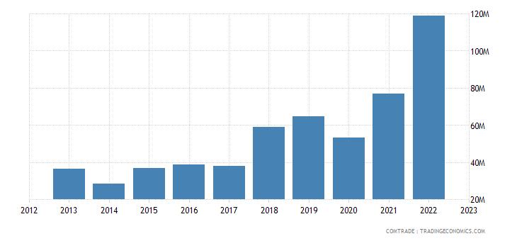 norway exports slovakia