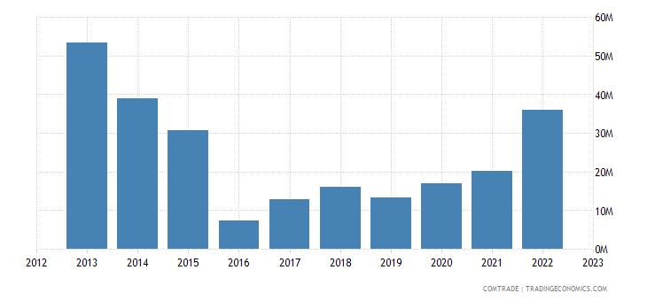 norway exports slovenia